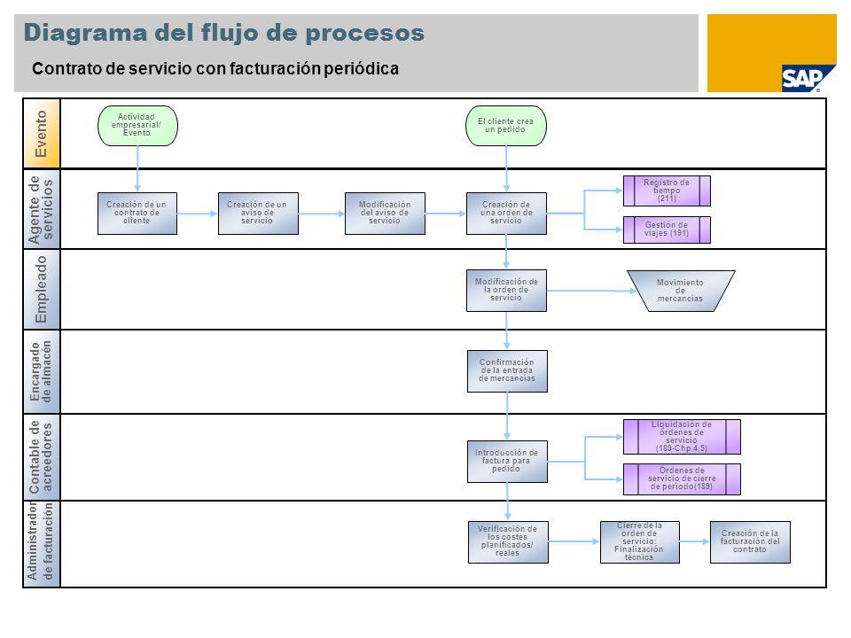 Diagrama del flujo de procesos