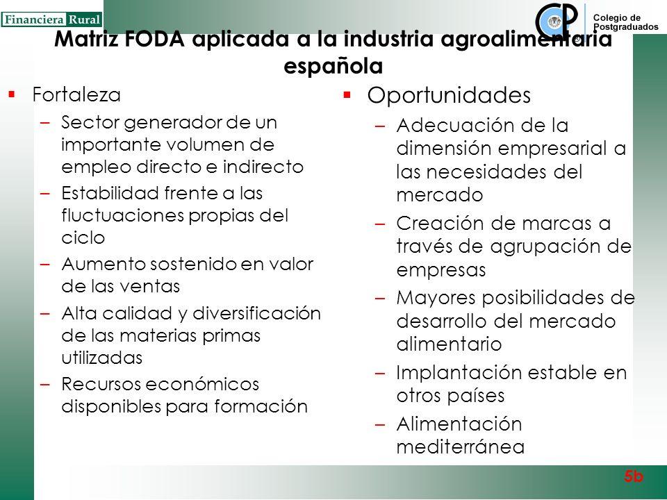 Matriz FODA aplicada a la industria agroalimentaria española