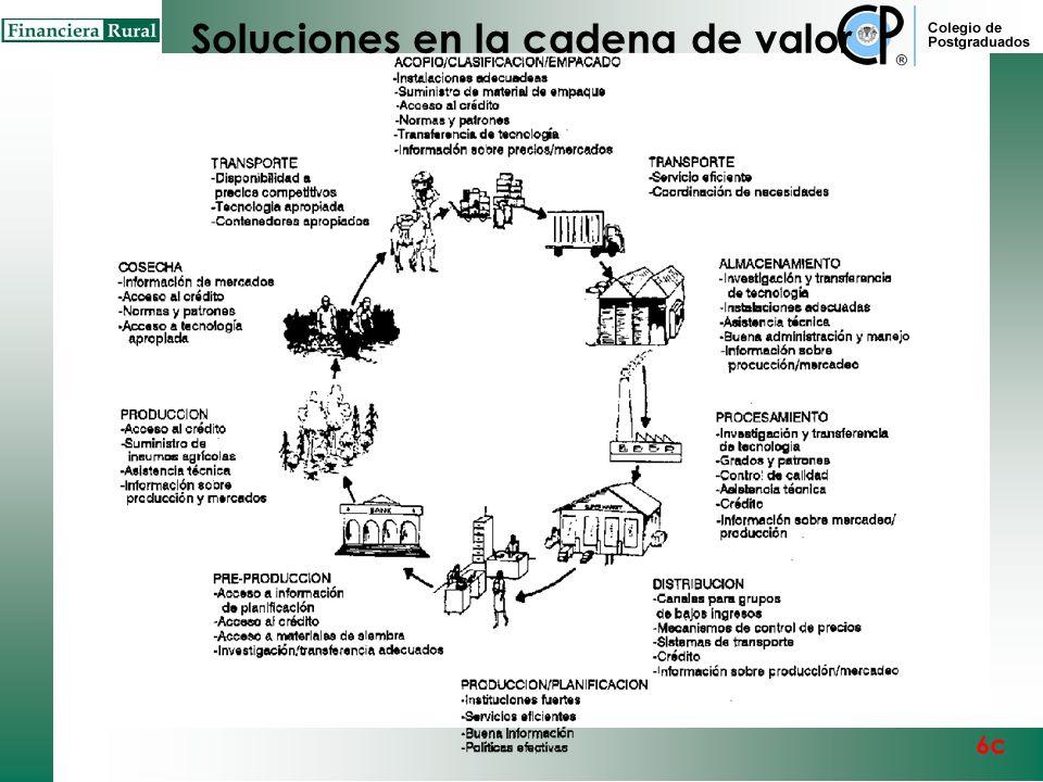 Soluciones en la cadena de valor