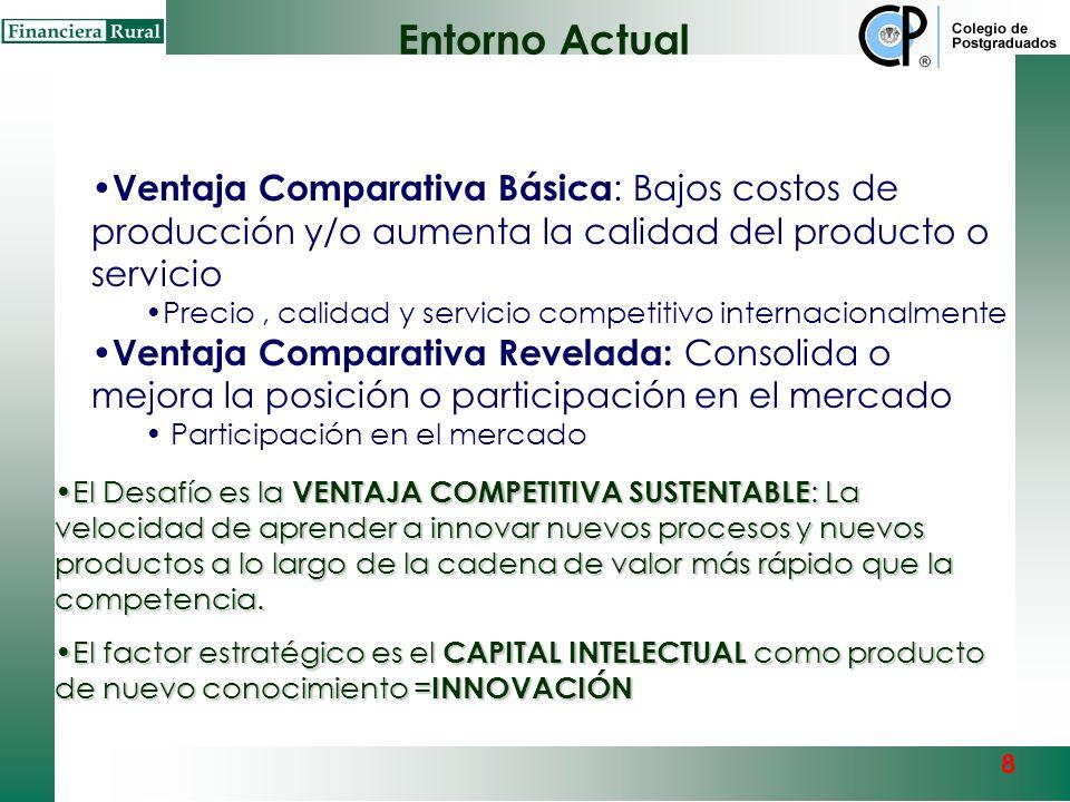 Entorno Actual Ventaja Comparativa Básica: Bajos costos de producción y/o aumenta la calidad del producto o servicio.