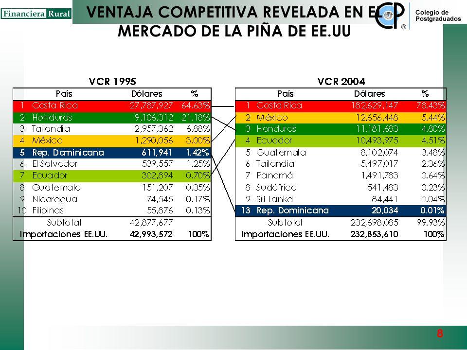 VENTAJA COMPETITIVA REVELADA EN EL MERCADO DE LA PIÑA DE EE.UU