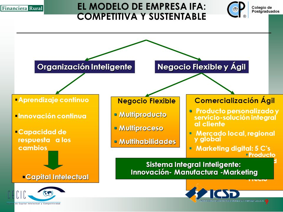 EL MODELO DE EMPRESA IFA: COMPETITIVA Y SUSTENTABLE