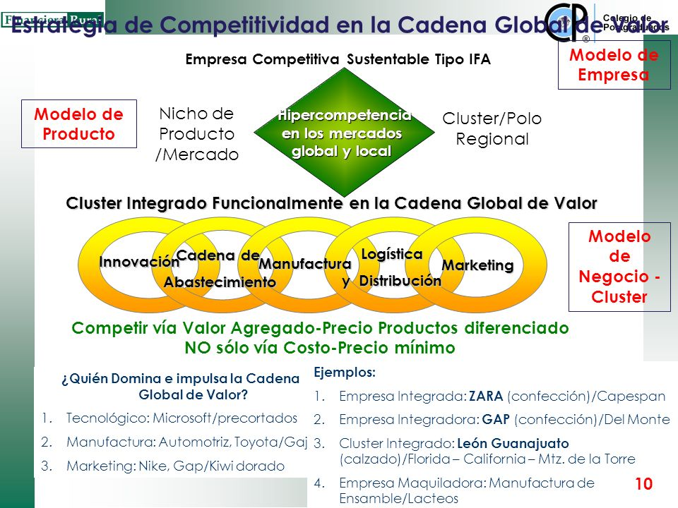 Estrategia de Competitividad en la Cadena Global de Valor