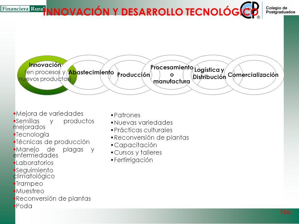 Procesamiento o manufactura Logística y Distribución