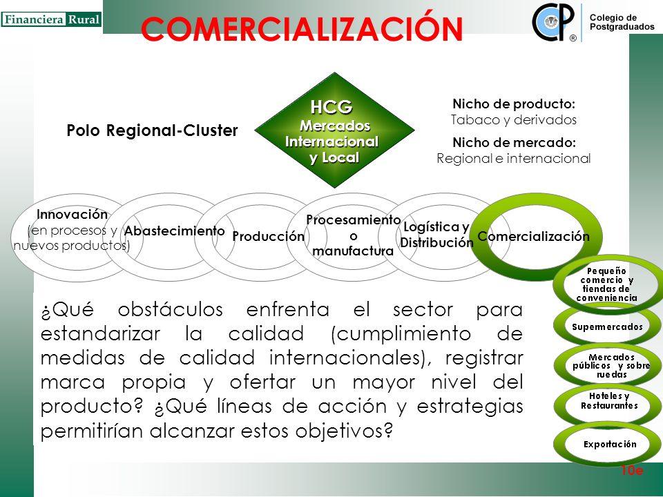 COMERCIALIZACIÓN HCG. Mercados. Internacional. y Local. Nicho de producto: Tabaco y derivados.