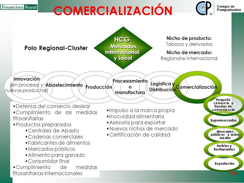 COMERCIALIZACIÓN HCG Polo Regional-Cluster Mercados Internacional
