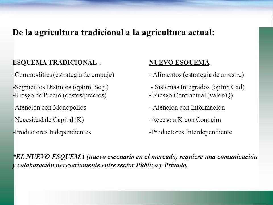 De la agricultura tradicional a la agricultura actual: