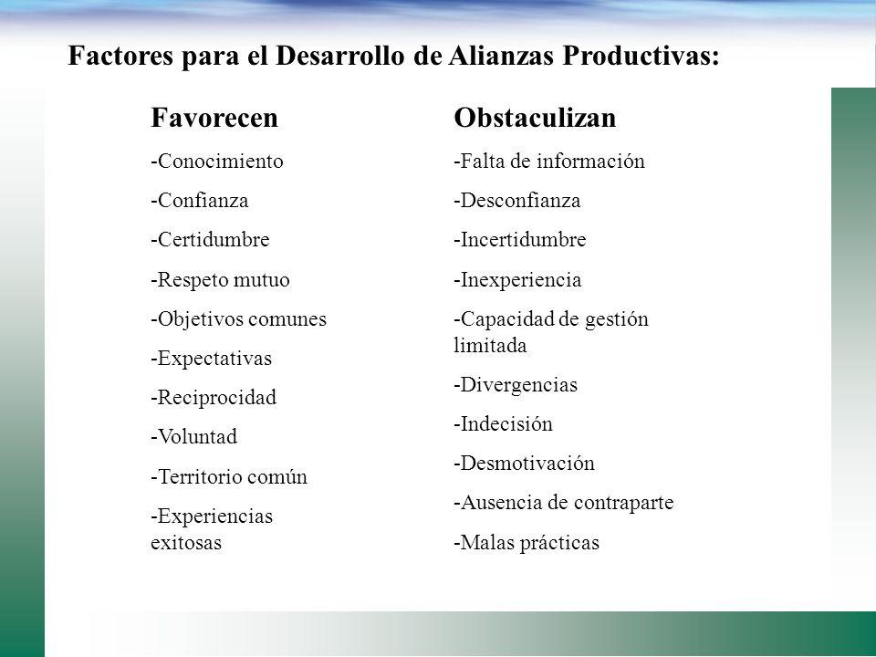 Factores para el Desarrollo de Alianzas Productivas: