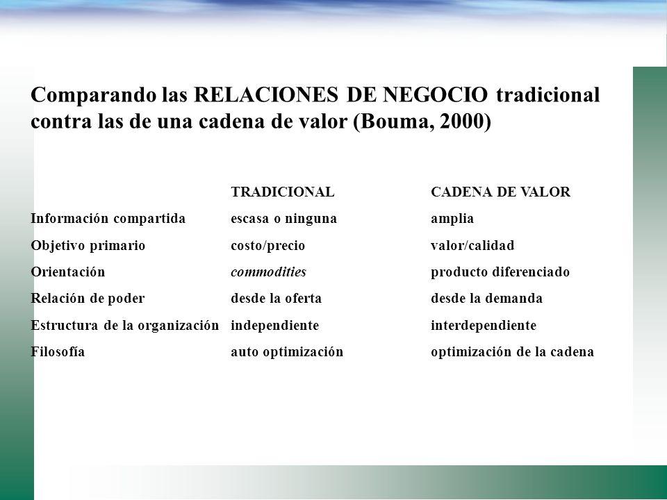 Comparando las RELACIONES DE NEGOCIO tradicional contra las de una cadena de valor (Bouma, 2000)
