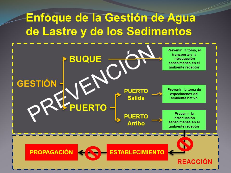 PREVENCIÓN Enfoque de la Gestión de Agua de Lastre y de los Sedimentos