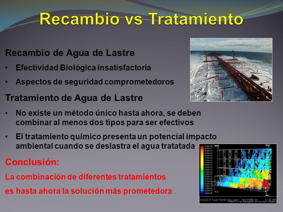 Recambio vs Tratamiento