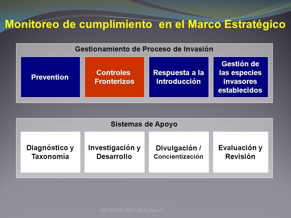 Monitoreo de cumplimiento en el Marco Estratégico