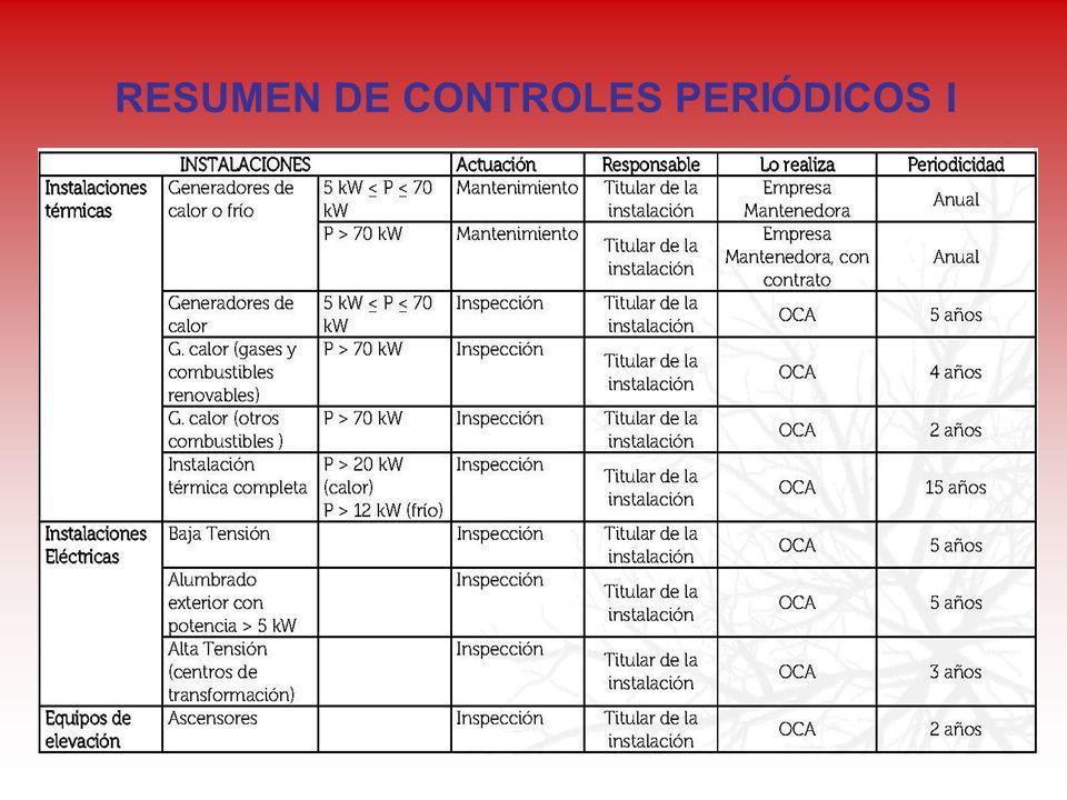 RESUMEN DE CONTROLES PERIÓDICOS I