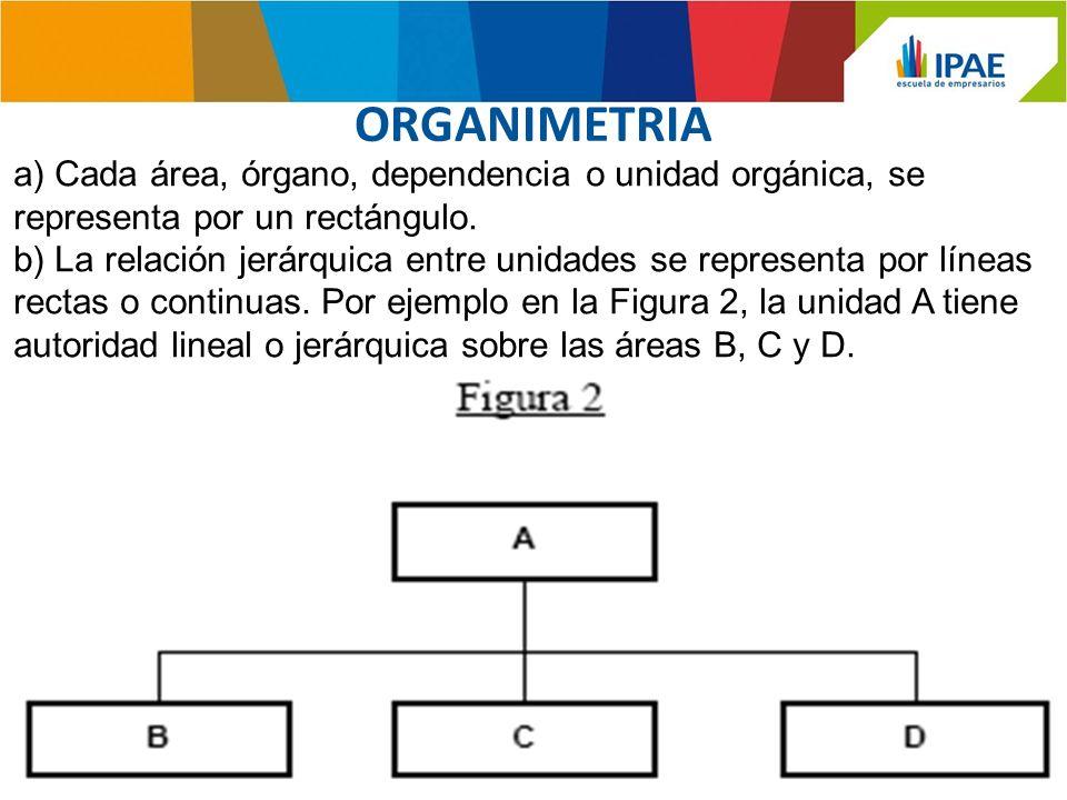 ORGANIMETRIA a) Cada área, órgano, dependencia o unidad orgánica, se representa por un rectángulo.