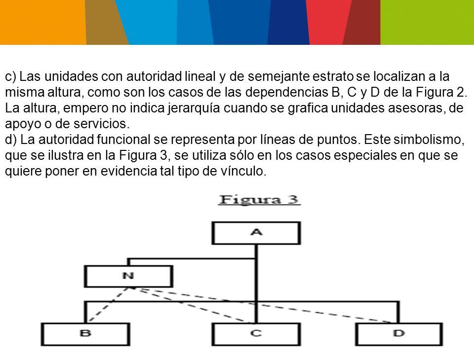 c) Las unidades con autoridad lineal y de semejante estrato se localizan a la misma altura, como son los casos de las dependencias B, C y D de la Figura 2. La altura, empero no indica jerarquía cuando se grafica unidades asesoras, de apoyo o de servicios.