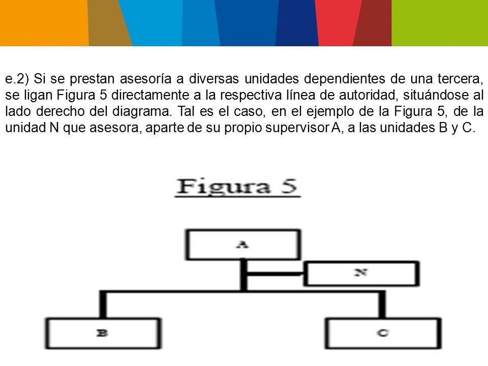 e.2) Si se prestan asesoría a diversas unidades dependientes de una tercera, se ligan Figura 5 directamente a la respectiva línea de autoridad, situándose al lado derecho del diagrama.