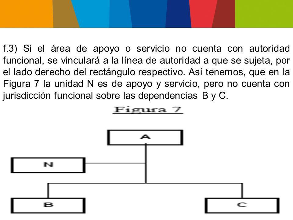 f.3) Si el área de apoyo o servicio no cuenta con autoridad funcional, se vinculará a la línea de autoridad a que se sujeta, por el lado derecho del rectángulo respectivo.