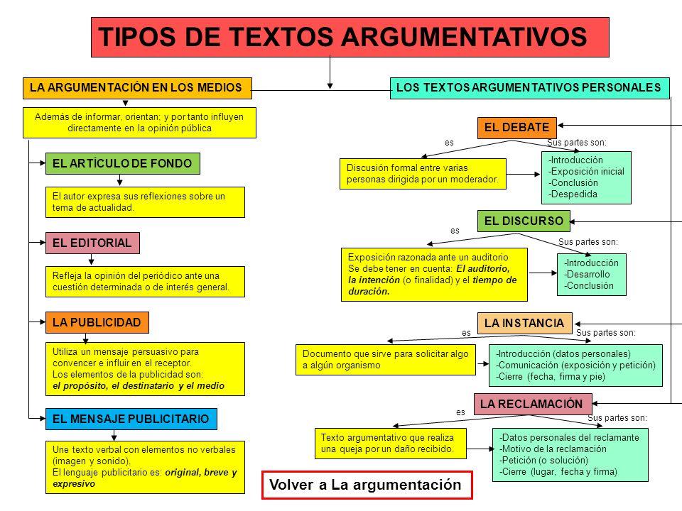 TIPOS DE TEXTOS ARGUMENTATIVOS