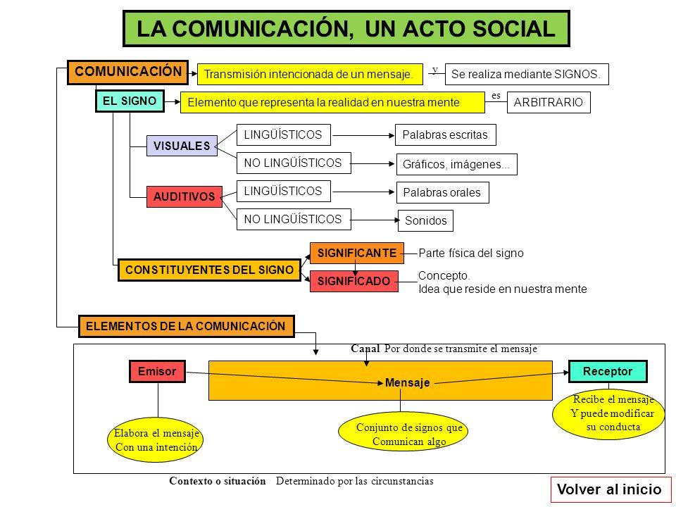 LA COMUNICACIÓN, UN ACTO SOCIAL