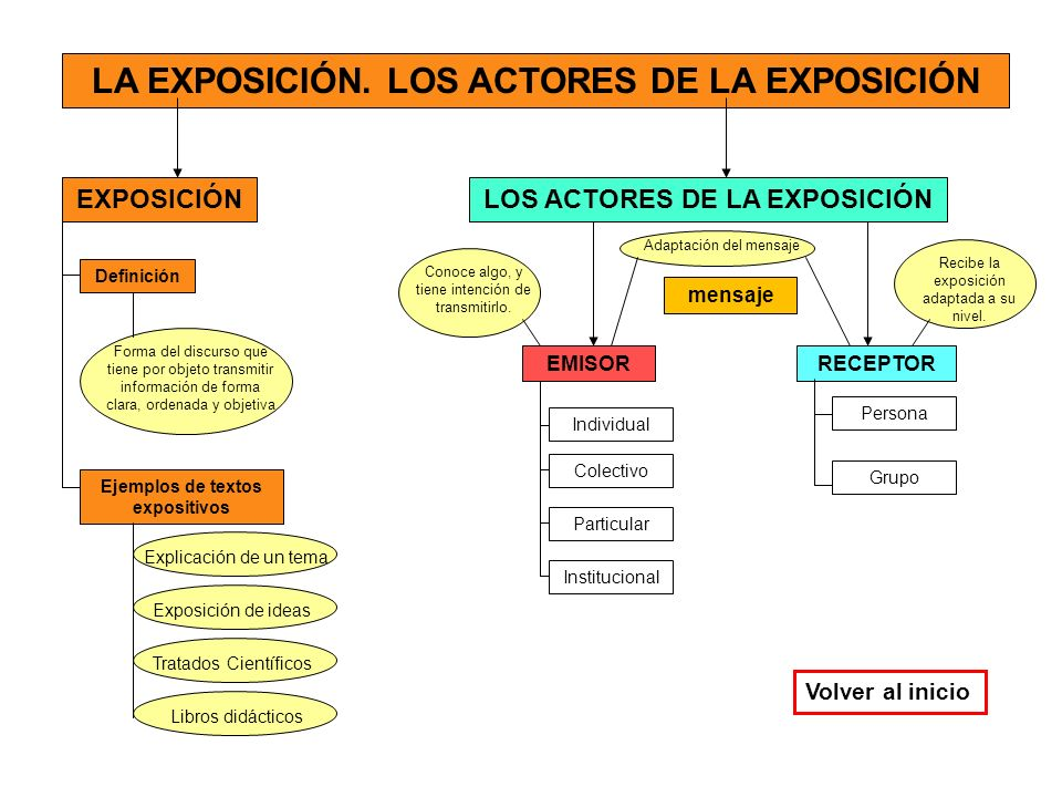 LA EXPOSICIÓN. LOS ACTORES DE LA EXPOSICIÓN