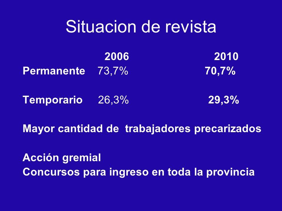 Situacion de revista 2006 2010 Permanente 73,7% 70,7%
