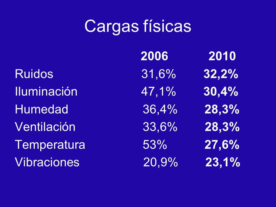 Cargas físicas 2006 2010 Ruidos 31,6% 32,2% Iluminación 47,1% 30,4%