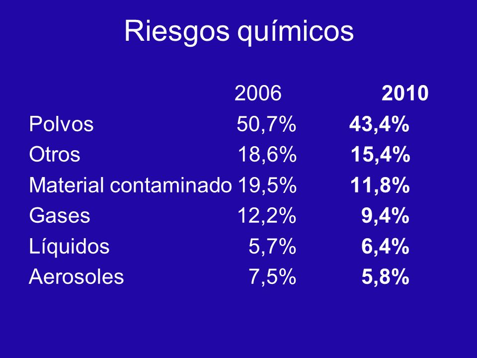 Riesgos químicos 2006 2010 Polvos 50,7% 43,4% Otros 18,6% 15,4%
