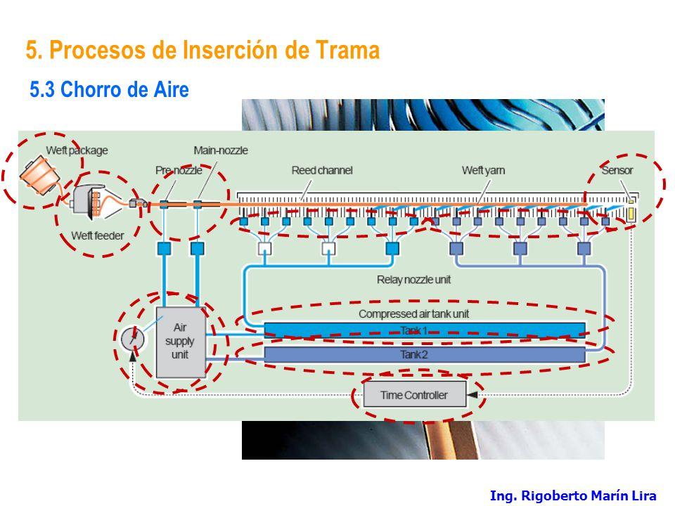 5. Procesos de Inserción de Trama
