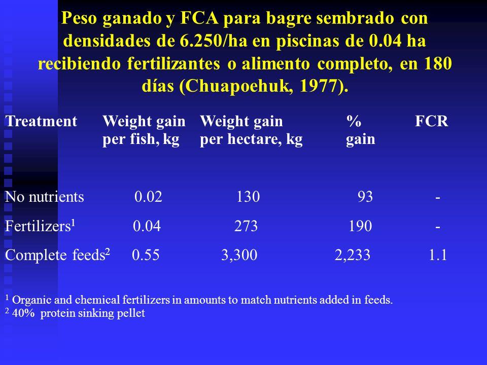 Peso ganado y FCA para bagre sembrado con densidades de 6