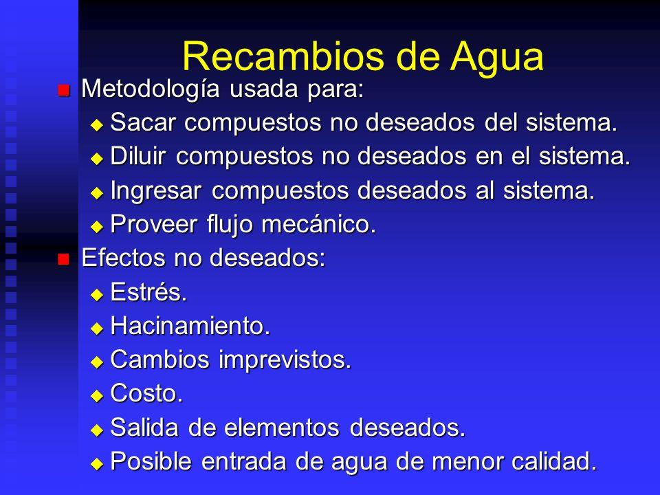 Recambios de Agua Metodología usada para: