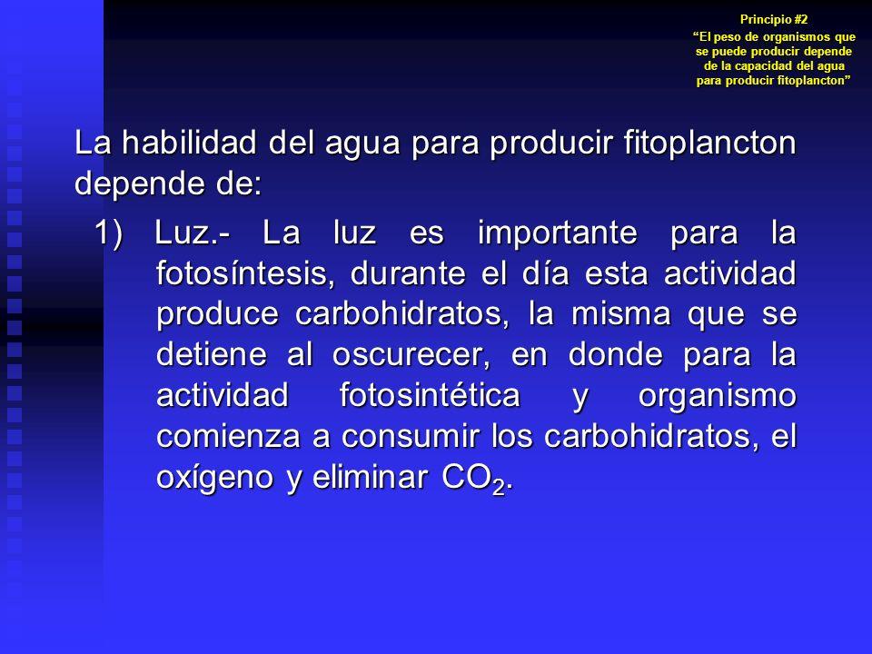 La habilidad del agua para producir fitoplancton depende de: