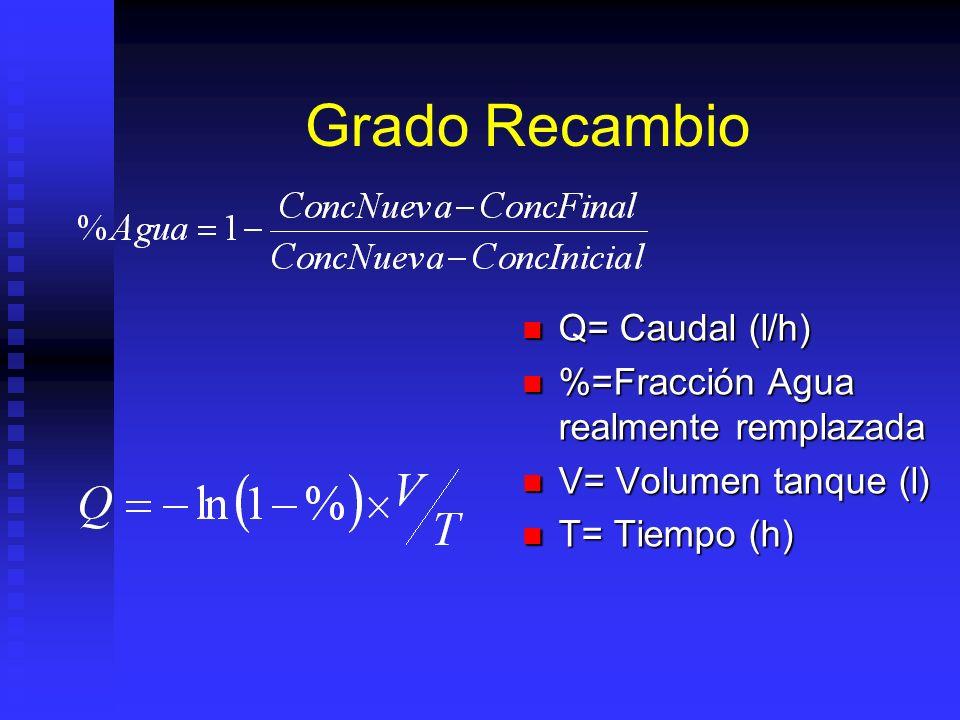 Grado Recambio Q= Caudal (l/h) %=Fracción Agua realmente remplazada