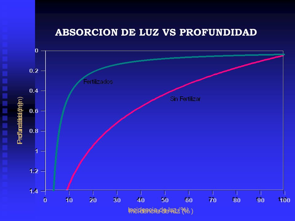 ABSORCION DE LUZ VS PROFUNDIDAD