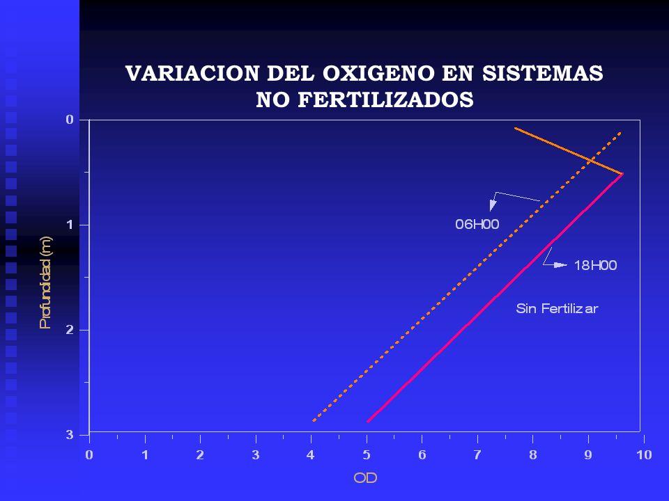 VARIACION DEL OXIGENO EN SISTEMAS NO FERTILIZADOS