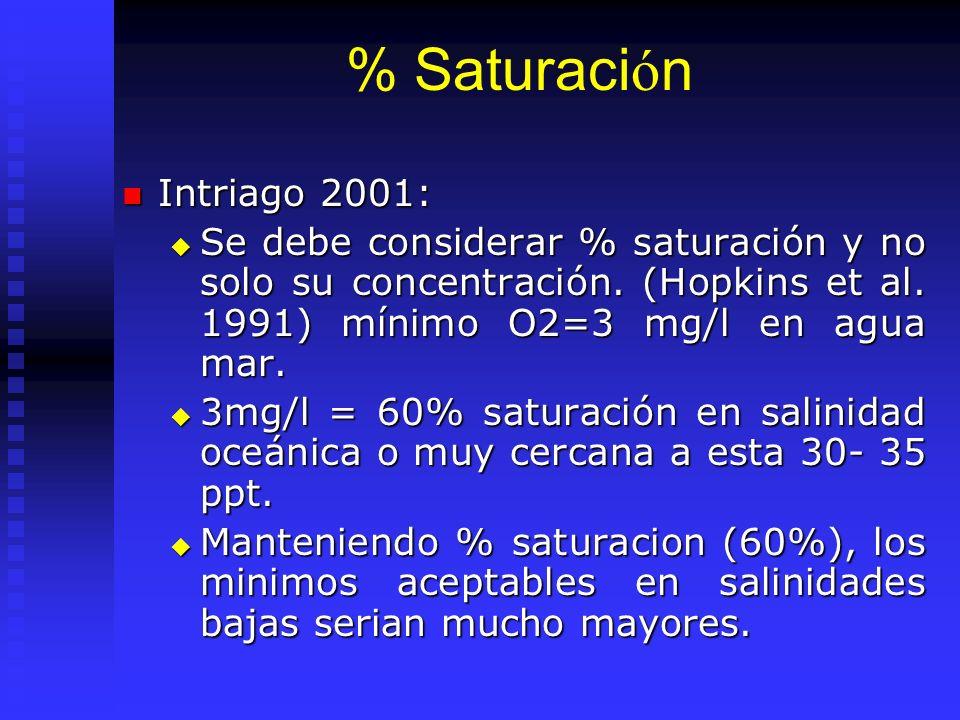 % Saturación Intriago 2001: