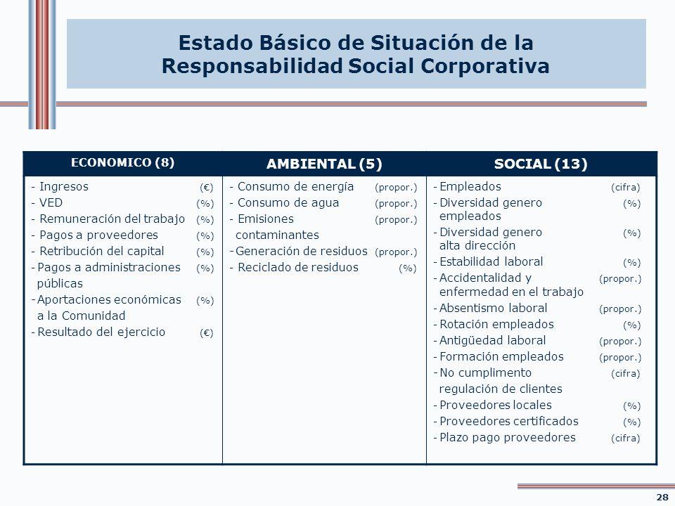 Estado Básico de Situación de la Responsabilidad Social Corporativa