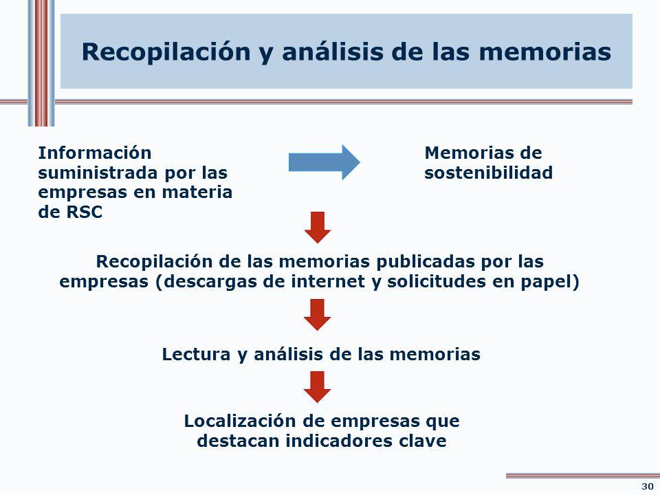 Recopilación y análisis de las memorias