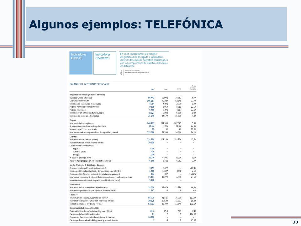 Algunos ejemplos: TELEFÓNICA