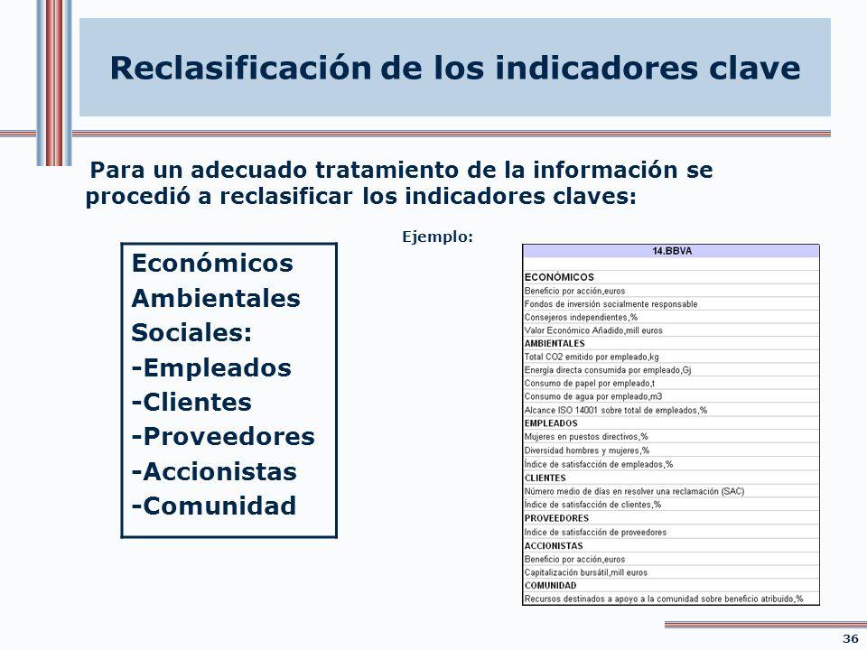 Reclasificación de los indicadores clave