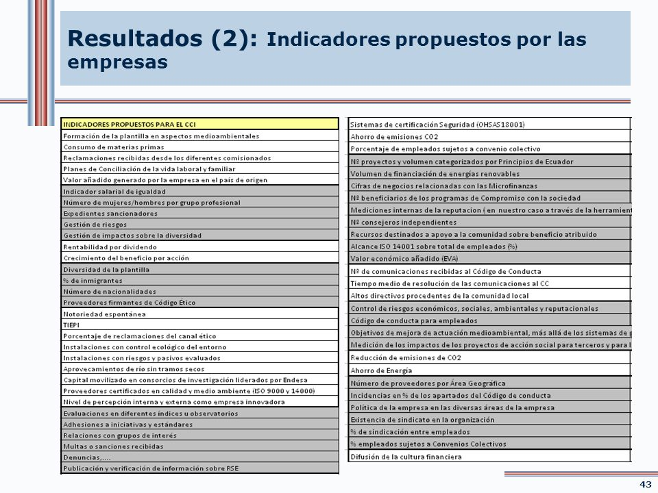 Resultados (2): Indicadores propuestos por las empresas