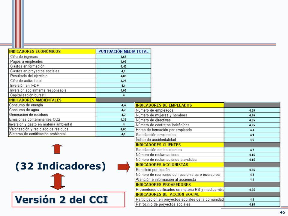 (32 Indicadores) Versión 2 del CCI 45