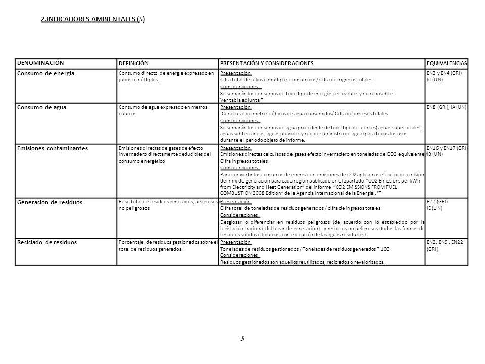 2.INDICADORES AMBIENTALES (5)