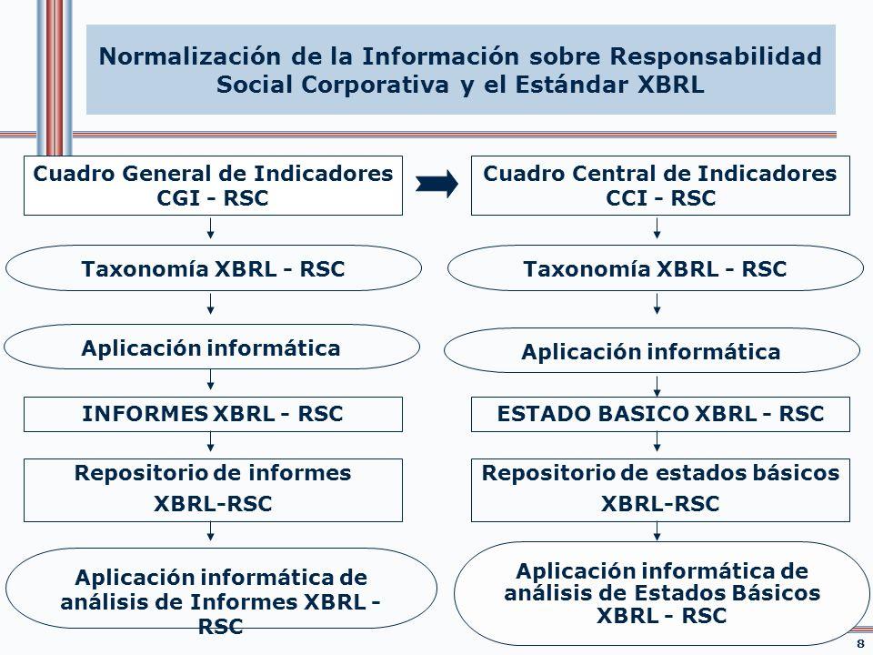 Normalización de la Información sobre Responsabilidad Social Corporativa y el Estándar XBRL