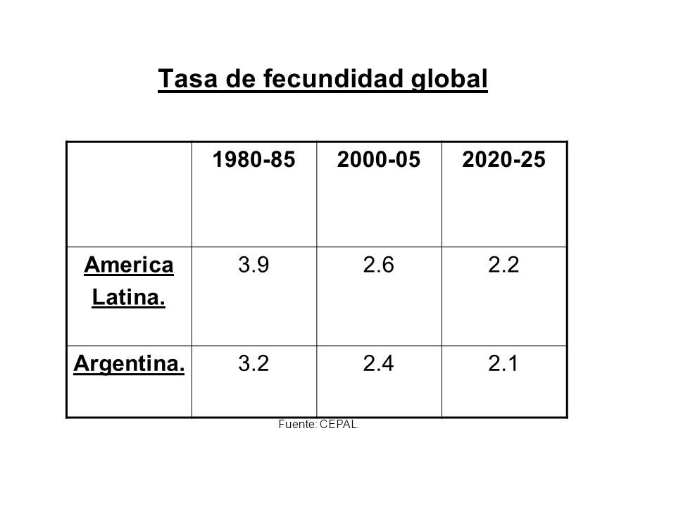Tasa de fecundidad global