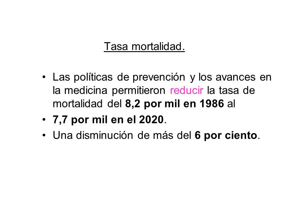 Tasa mortalidad. Las políticas de prevención y los avances en la medicina permitieron reducir la tasa de mortalidad del 8,2 por mil en 1986 al.