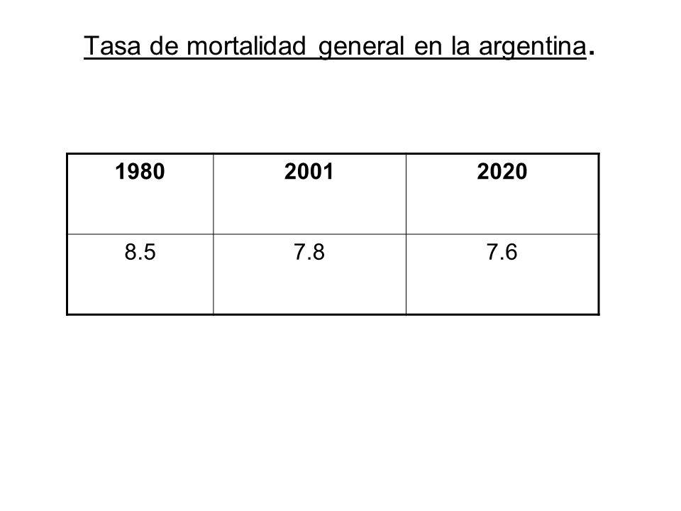 Tasa de mortalidad general en la argentina.