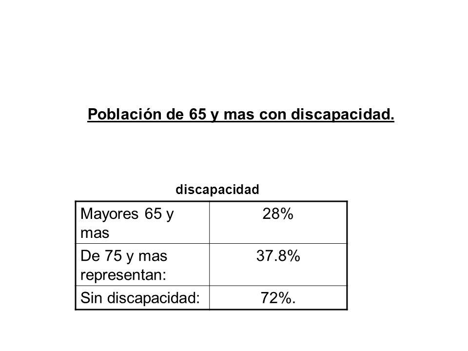 Población de 65 y mas con discapacidad.