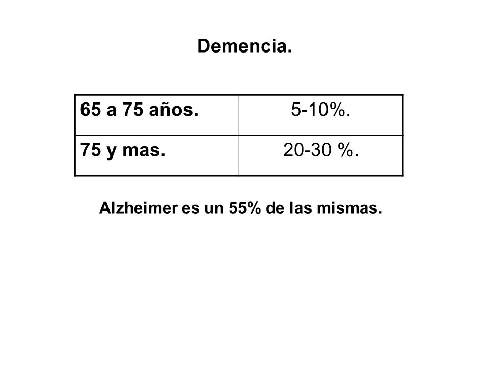 Alzheimer es un 55% de las mismas.