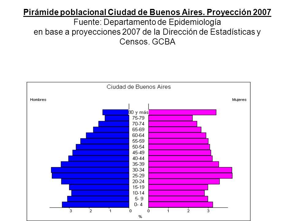 Pirámide poblacional Ciudad de Buenos Aires