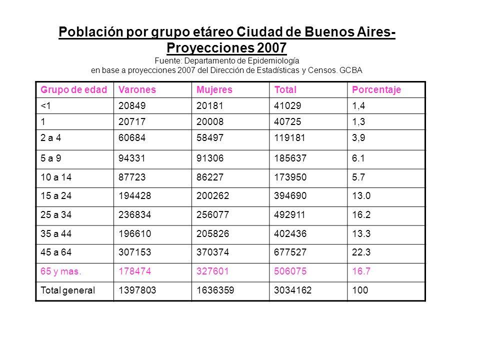 Población por grupo etáreo Ciudad de Buenos Aires-Proyecciones 2007